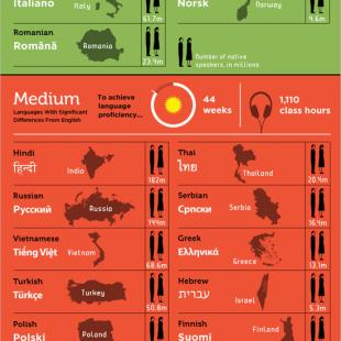 A Study of Pronunciation Problems of English