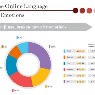 the online language of emotions graph