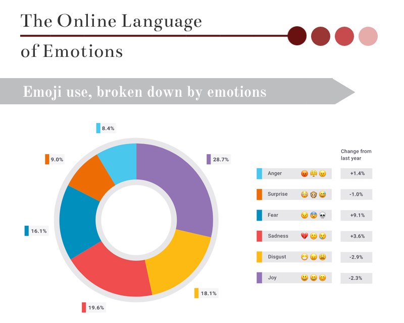 Infographic About Emojis, The Online Language Of Emotions