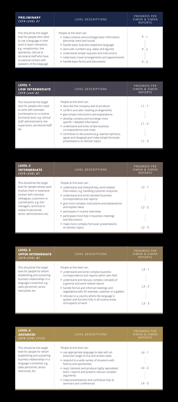 language-courses-levels-chart