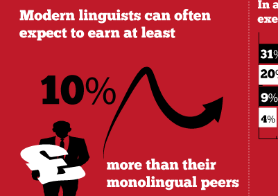 The Importance Of Being Bilingual